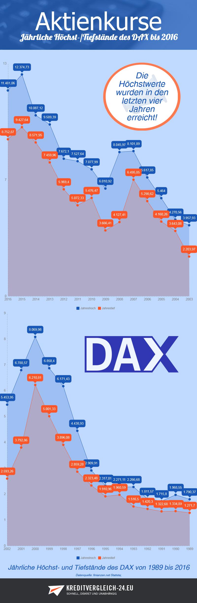 Infografik Höchststände und Tiefstände des DAX von 1989 bis 2016