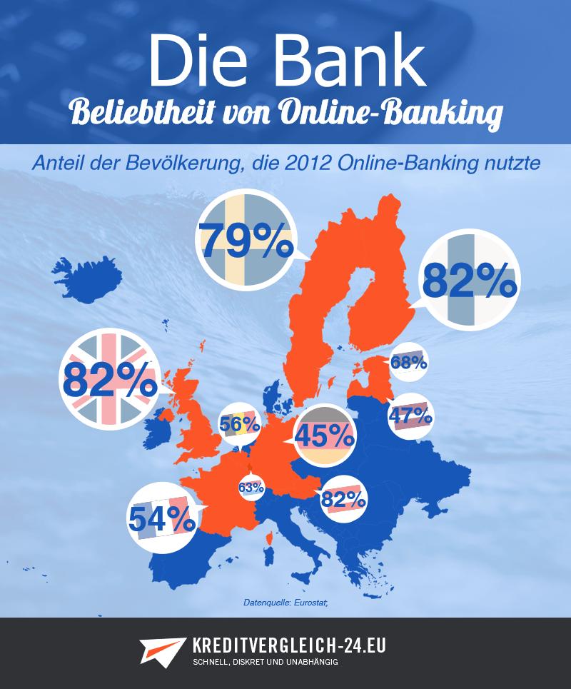 Infografik Bevölkerung in Europa, die 2012 Online-Banking nutzte