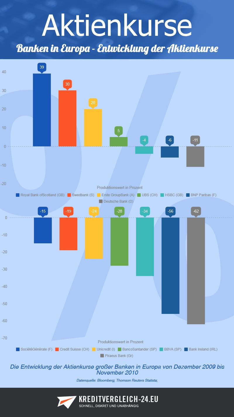 Infografik Aktienkurse großer Banken in Europa von Dezember 2009 bis November 2010