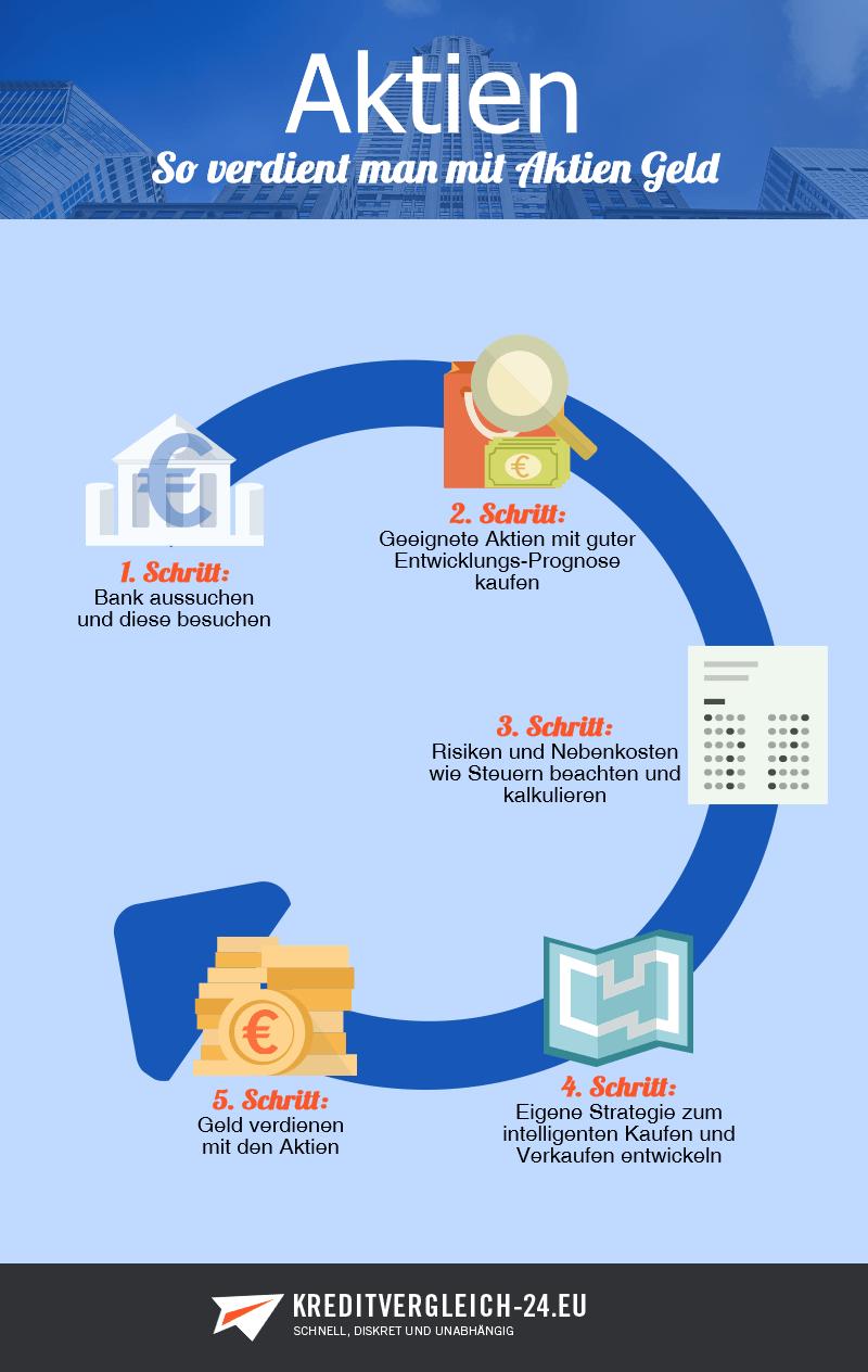 Aktien Erklärung Und Informationen Zum Thema Aktien Das Sollten