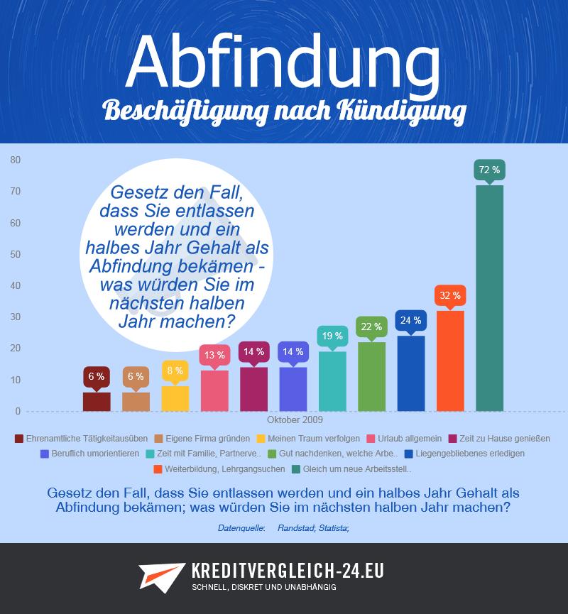 Infografik Beschäftigung von Arbeitnehmer nach Entlassung