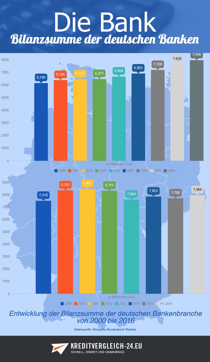 Entwicklung der Bilanzsumme der deutschen Bankenbranche vom Jahr 2000 bis 2016