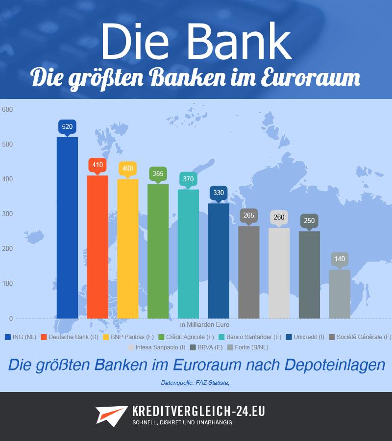 Die größten Banken im Euroraum nach Depoteinlagen im Vergleich.