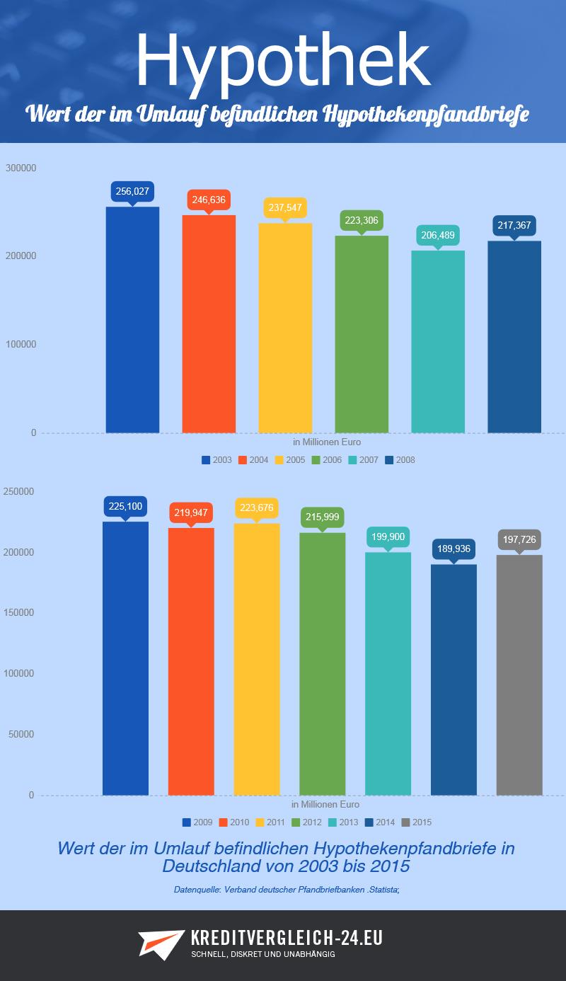 Statistik zu Hypothekenpfandbriefen in Deutschland