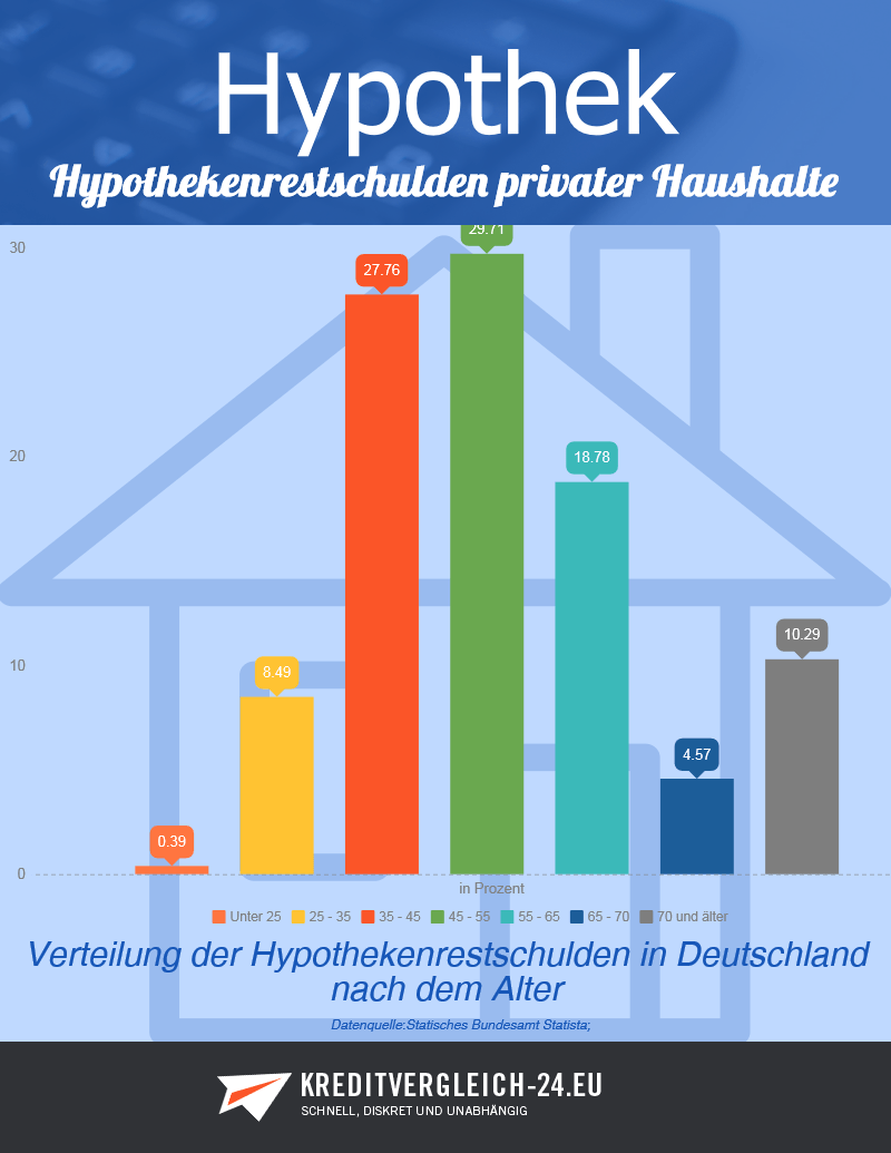 Statistik zu Hypothekenrestschulden nach Alter in Deutschland
