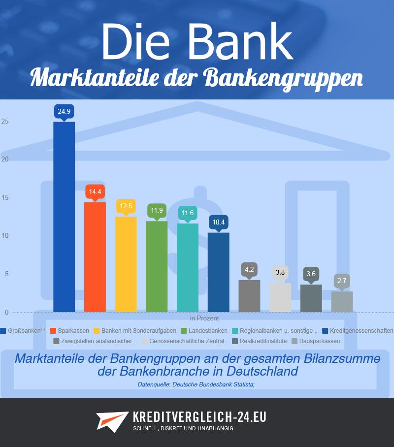 Infografik Marktanteile der Bankengruppen an der Bilanzsumme der Bankenbranche in Deutschland
