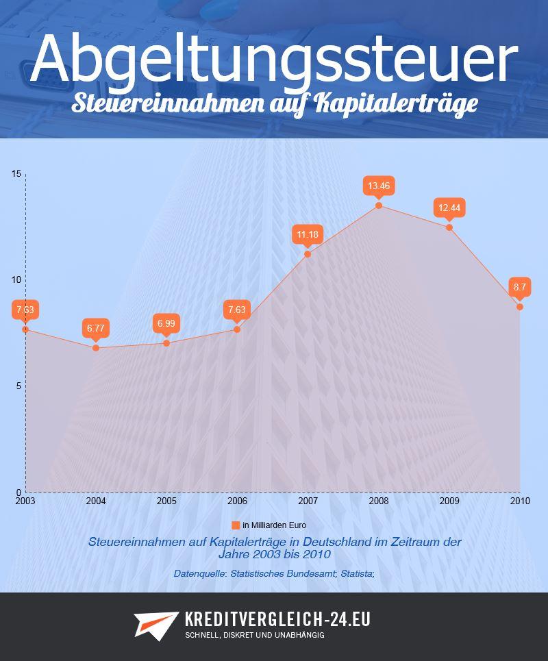 Infografik Steuereinnahmen auf Kapitalerträge in Deutschland im Zeitraum 2003 bis 2010