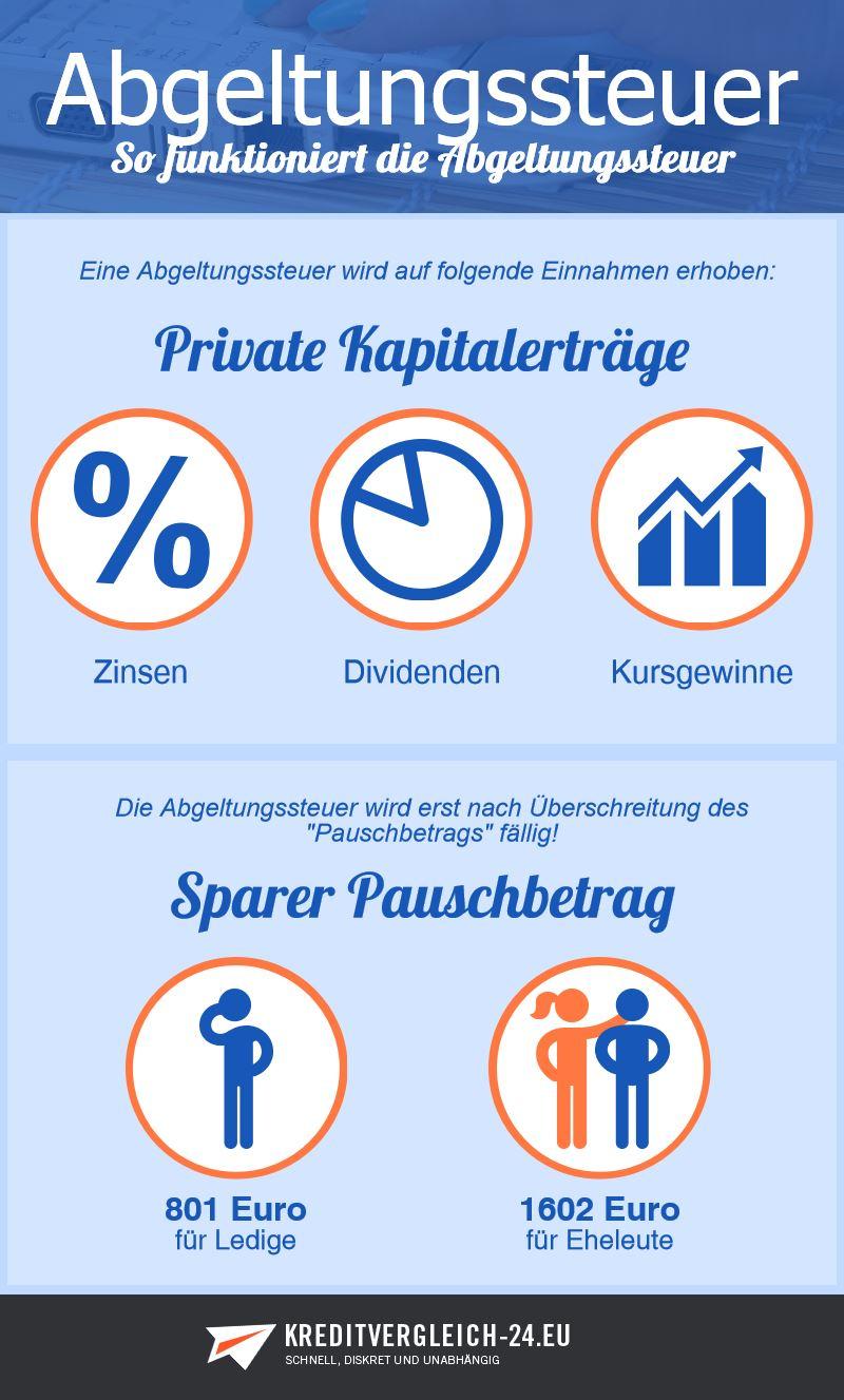 Infografik Funktionsweise Abgeltungssteuer