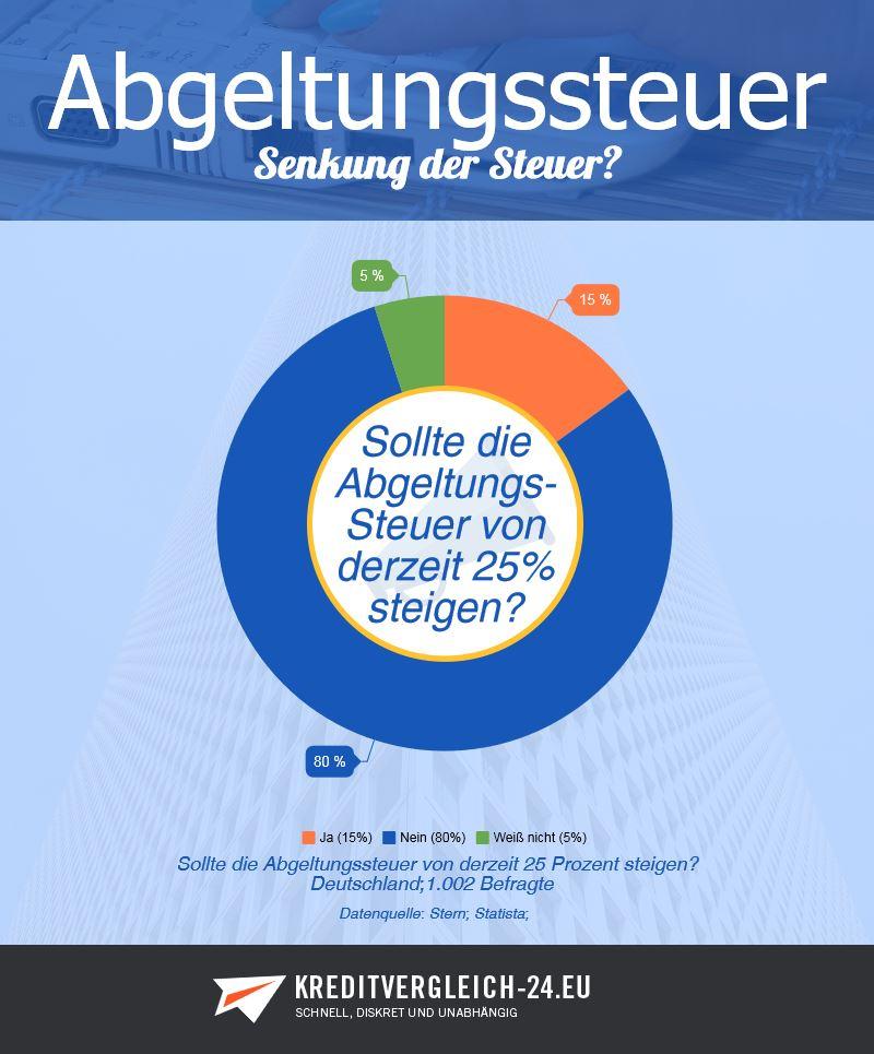 Infografik Umfrage zur Abgeltungssteuer von derzeit 25 Prozent