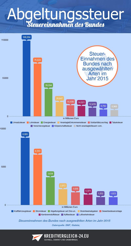 Infografik Steuereinnahmen des Bundes nach ausgewählten Arten im Jahr 2015