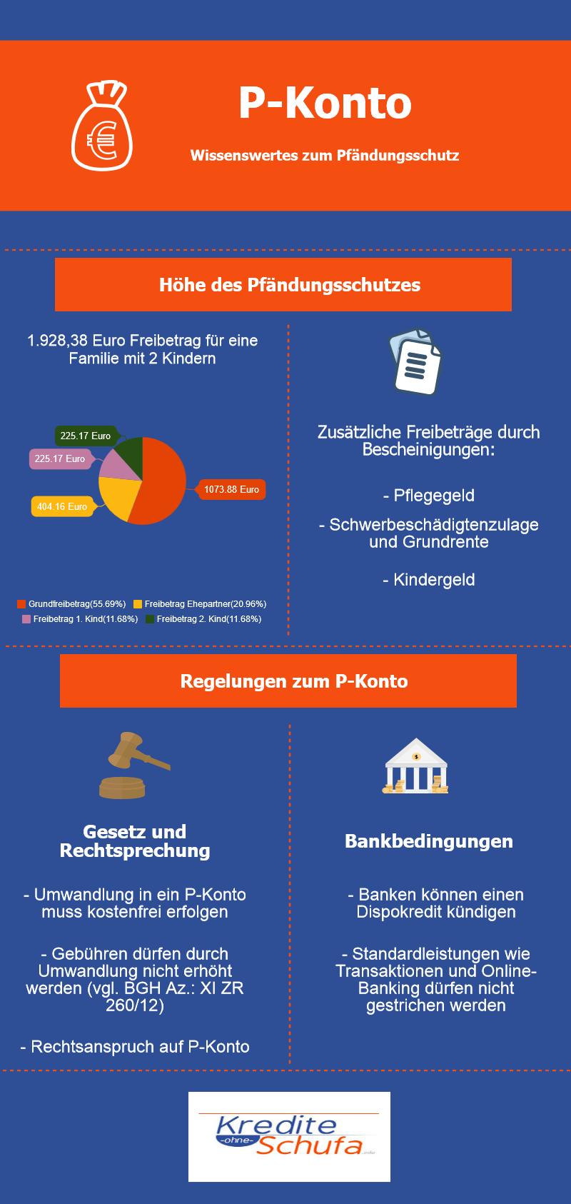 Infografik zum P-Konto