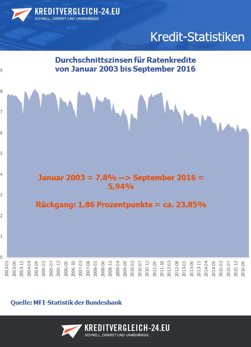 Durchschnittliche Zinssätze für Ratenkredite in Deutschland