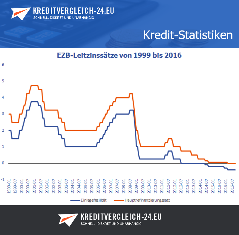 EZB-Leitzinsen