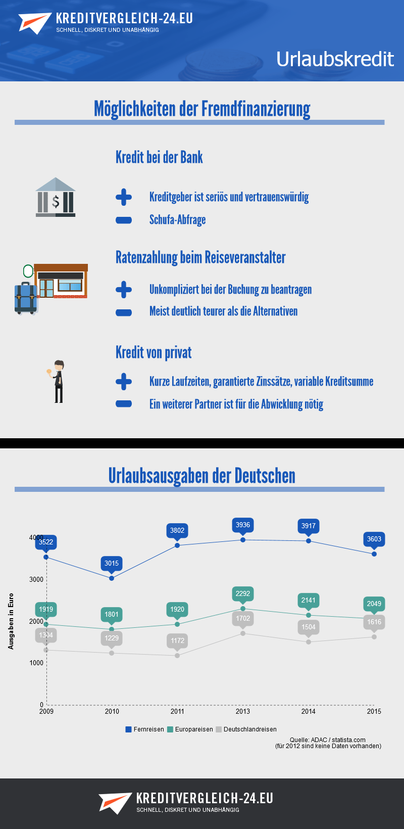 Infografik zum Urlaubskredit